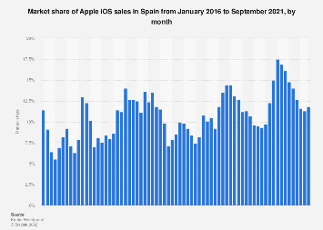 Market share of Apple iOS sales in Spain 2016-2018, by month