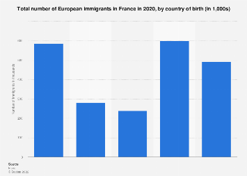 Number of European immigrants in France 2014, by country of birth