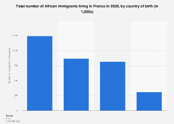 Number of African immigrants France 2014, by country of birth