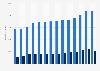 Anzahl der Auszubildenden im Zimmererhandwerk in Deutschland bis 2018