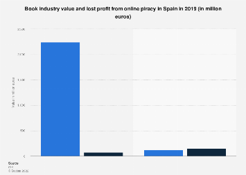 Value and profit loss from online piracy of the book industry in Spain 2016