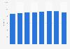 Debenhams gross sales in the United Kingdom (UK) 2011-2018