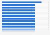 Fußball - Bundesligaspieler mit mindestens 5 Toren in einem Spiel bis 2015