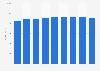Debenhams revenue worldwide 2010-2018