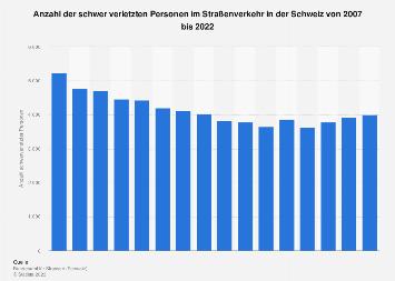Schwerverletzte Personen im Straßenverkehr in der Schweiz bis 2017