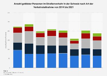 Getötete im Straßenverkehr in der Schweiz nach Verkehrsteilnahme bis 2018