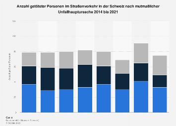 Getötete im Straßenverkehr in der Schweiz nach Unfallursache bis 2018