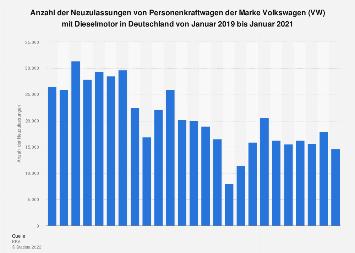 Monatliche Pkw-Neuzulassungen von Volkswagen mit Dieselmotor in Deutschland 2017