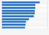 Länder mit den besten Voraussetzungen für den Erfolg von mHealth-Produkten 2015