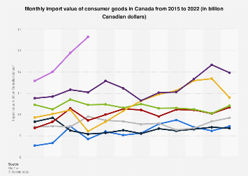 Monthly import value of consumer goods in Canada 2014-2018