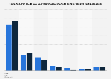 Mobile phone usage: frequency of sending/receiving text messages UK 2018, by gender