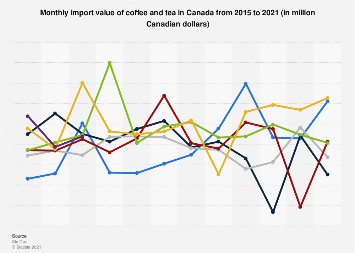 Monthly import value of coffee and tea in Canada 2014-2018