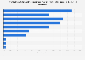 Purchase locations for white goods in Spain 2016-2017, by type of store