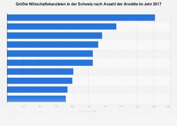 Größte Wirtschaftskanzleien in der Schweiz nach Anzahl der Anwälte 2017