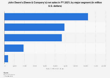 John Deere's net sales and revenue streams by segment 2017