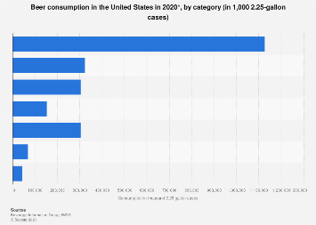 U.S. beer consumption 2018, by category