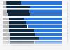Umfrage zur Zufriedenheit mit internen Faktoren der Wohnsituation in der Schweiz 2018