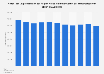 Logiernächte in der Region Arosa in der Schweiz in der Wintersaison bis 2017