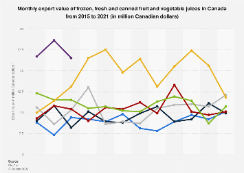 Monthly export value of fruit and vegetable juice and frozen fruit Canada 2014-2018