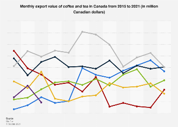 Monthly export value of coffee and tea in Canada 2015-2018