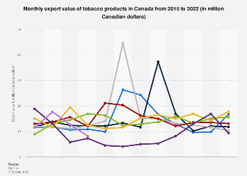 Monthly export value of tobacco products in Canada 2014-2018