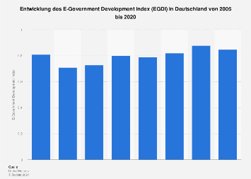 E-Government Development Index (EGDI) in Deutschland bis 2018