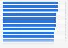 Customer satisfaction with their bank UK 2015