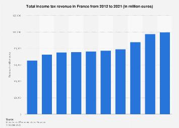 France: income tax revenue 2012-2018