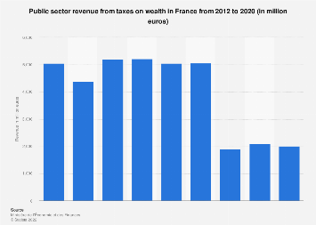 France: solidarity tax on wealth revenue 2012-2018