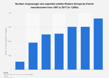 French passenger car exports outside Western Europe 1997-2016