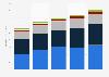 Global IT spending by insurance companies 2013-2018, by region