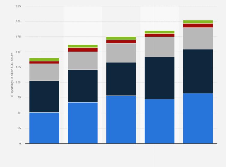 Insurance companies global IT spending by region 2018 | Statista