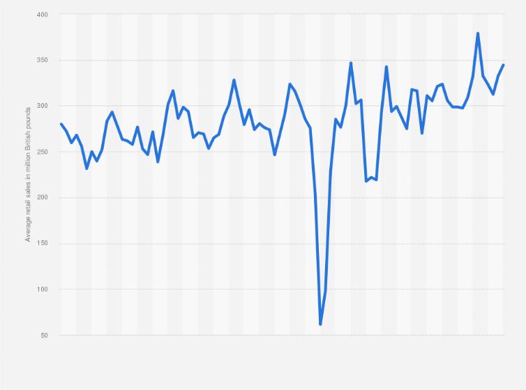 Furniture Retail Sales Weekly Average 2016 2018 Uk Statistic