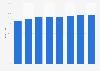 Anteil der Haushalte in Island mit Computer bis 2013