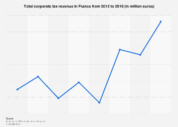 France: government revenue from corporate tax 2012-2018