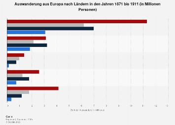 Auswanderung aus Europa nach Ländern 1871-1911