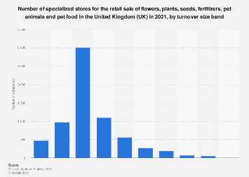 Number of pet and garden product retail stores in the UK 2017, by turnover