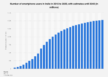 Smartphone users in India 2015-2022