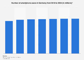 Smartphone users in Germany 2015-2022