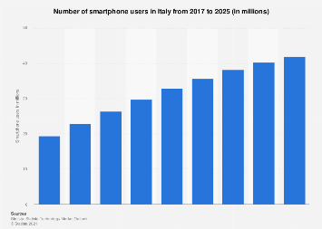Italy smartphone users 2015-2021