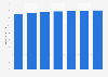 Smartphone users in Spain 2015-2022