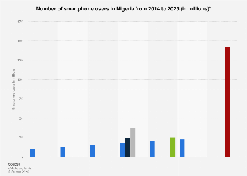 Smartphone users in Nigeria 2014-2019