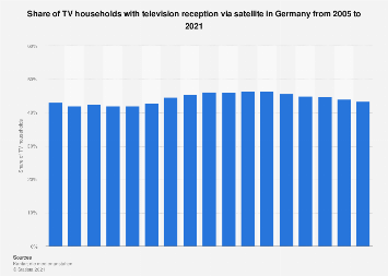 Share of TV households with TV reception via satellite in Germany 2005-2019
