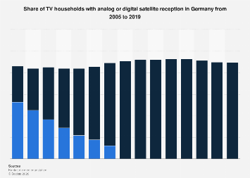 Share of TV households with analog or digital satellite TV in Germany 2005-2019