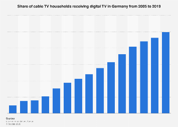 Share of cable TV households with digital TV reception in Germany 2005-2019