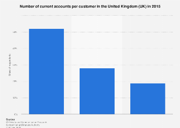 Number of current bank accounts held by adults in the UK 2015
