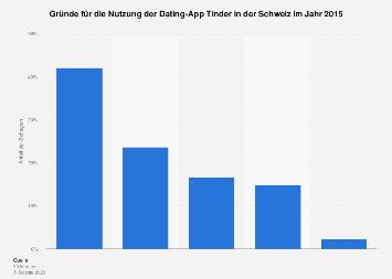 Umfrage zu den Gründen für die Nutzung der Dating-App Tinder in der Schweiz 2015