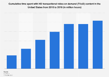 Cumulative time spent with HD ToD content in the U.S. 2010-2016