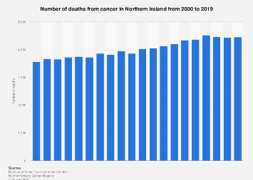 Cancer mortality in Northern Ireland 2000-2016