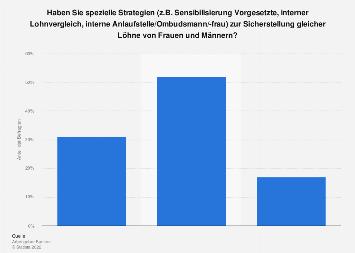 Umfrage zur geschlechtergerechten Entlohnung in Banken in der Schweiz 2017